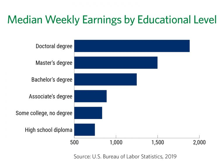 Median weekly earnings by education attainment, 2019, according to the Bureau of Labor Statistics.