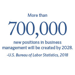 More than 700,000 new positions in business management will be created by 2028. - U.S. Bureau of Labor Statistics, 2018